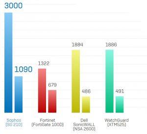 مقایسه سرعت Sophos و Fortigate و SonicWall و WatchGuard